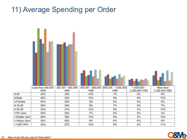 11) Average Spending per Order Less than 300,000 VND 300,001 - 500,000 VND 500,001 - 800,000 VND 800,001 - 1,000,000 VND 1...
