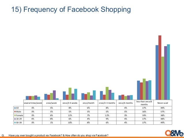 15) Frequency of Facebook Shopping several times/week once/week once/2-3 weeks once/month once/2-3 months once/6 months le...