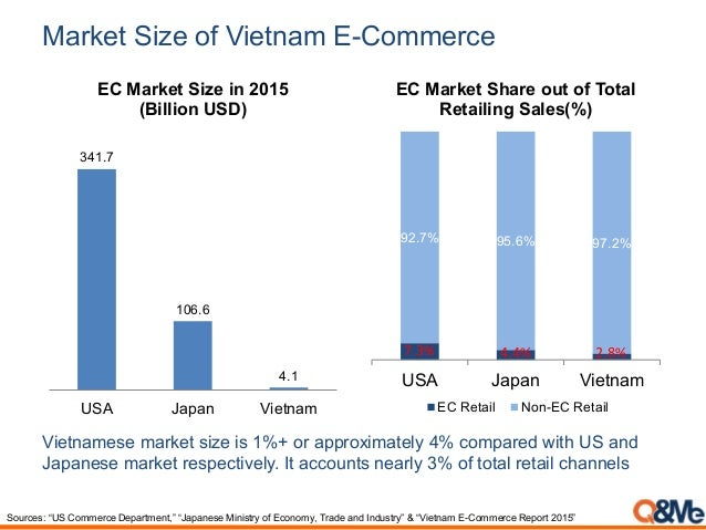 Market Size of Vietnam E-Commerce Vietnamese market size is 1%+ or approximately 4% compared with US and Japanese market r...