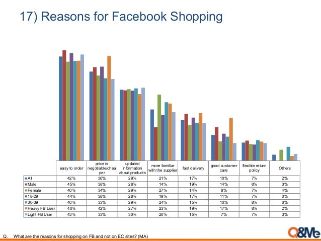 17) Reasons for Facebook Shopping easy to order price is negotiable/chea per updated information about products more famil...