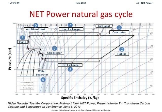 Natural Gas Lhv Conversion