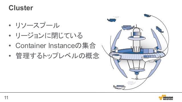 11 Cluster • リソースプール • リージョンに閉じている • Container Instanceの集合 • 管理するトップレベルの概念