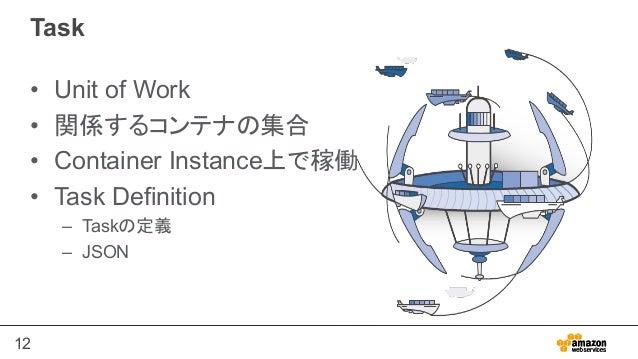 12 Task • Unit of Work • 関係するコンテナの集合 • Container Instance上で稼働 • Task Definition – Taskの定義 – JSON