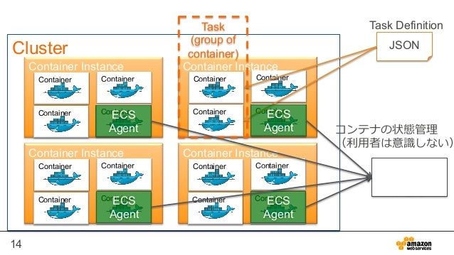 14 Cluster Container Instance Container Instance Container Instance Container Instance Container Container Container Conta...