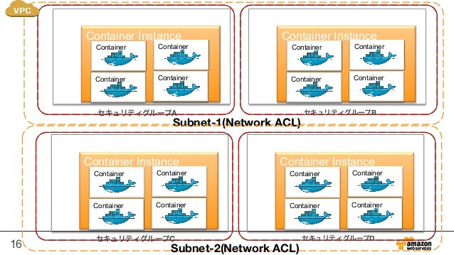16 Cluster Container Instance Container Container Container Container Subnet-1(Network ACL) Cluster Container Instance Con...