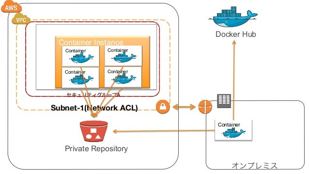 18 Cluster Container Instance Container Container Container Container Subnet-1(Network ACL) セキュリティグループA Docker Hub Private...