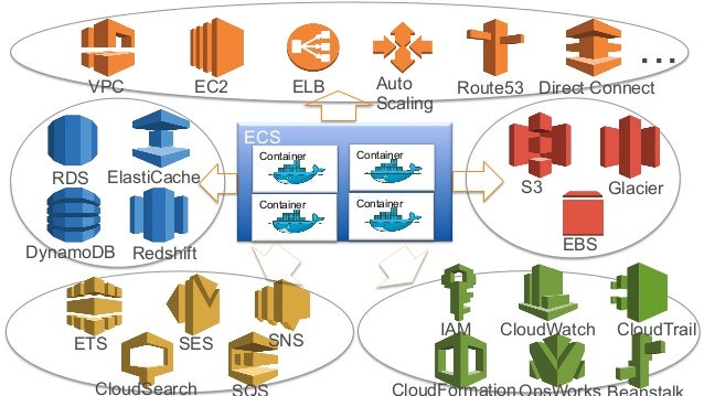 20 ECS Container Container Container Container EC2VPC ELB Auto Scaling Route53 Direct Connect RDS ElastiCache DynamoDB Red...