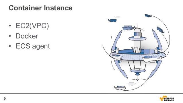 8 Container Instance • EC2(VPC) • Docker • ECS agent