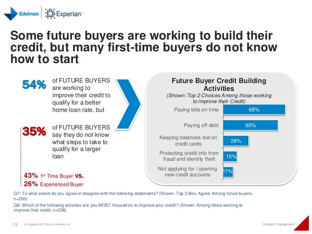 Experian consumer homebuying survey 2016 26 experienced buyer 13 ccuart Image collections