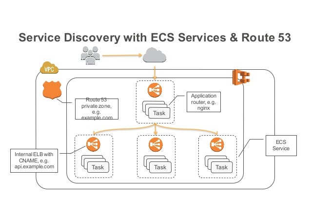 ECS and ECR deep dive