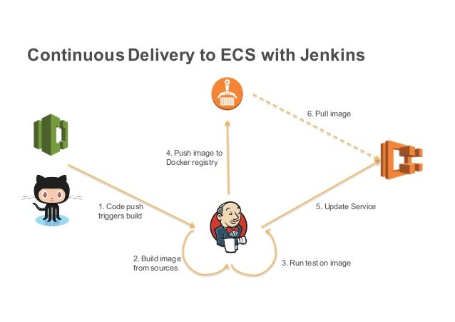 ECS and ECR deep dive