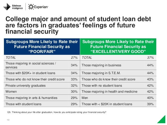 10 College major and amount of student loan debt are factors in graduates' feelings of future financial security Q5. Think...