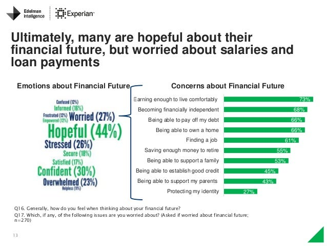 13 Ultimately, many are hopeful about their financial future, but worried about salaries and loan payments Concerns about ...