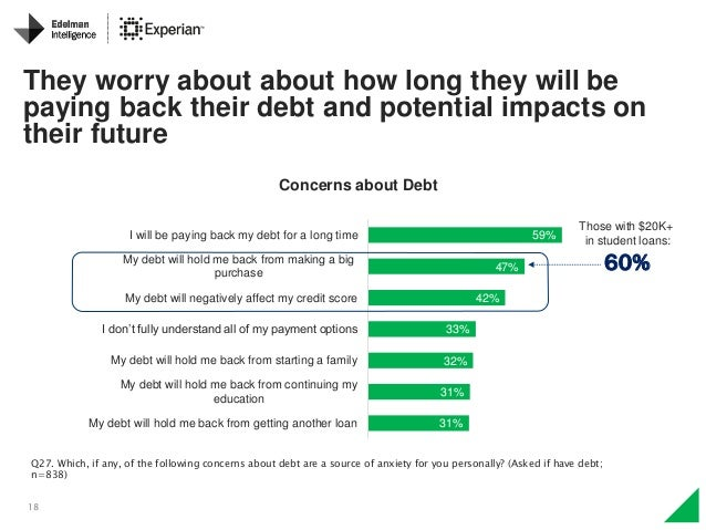 18 Q27. Which, if any, of the following concerns about debt are a source of anxiety for you personally? (Asked if have deb...