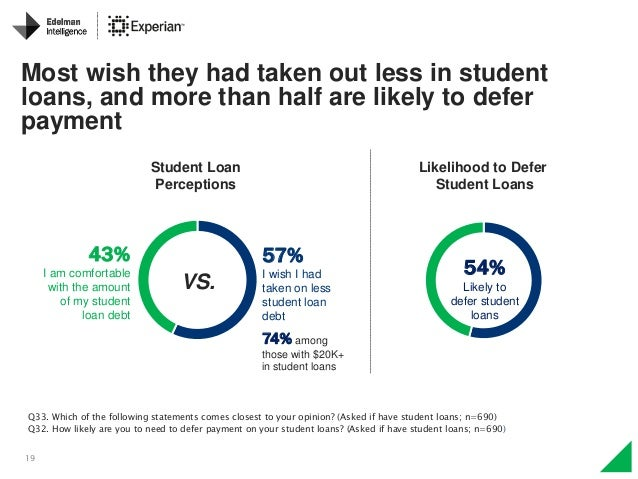 19 Most wish they had taken out less in student loans, and more than half are likely to defer payment Student Loan Percept...