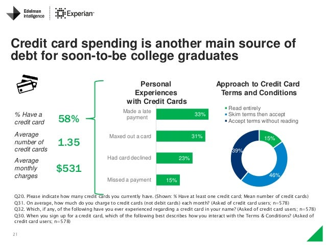 21 Personal Experiences with Credit Cards Q20. Please indicate how many credit cards you currently have. (Shown: % Have at...