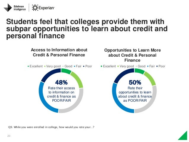 23 Q9. While you were enrolled in college, how would you rate your…? Students feel that colleges provide them with subpar ...
