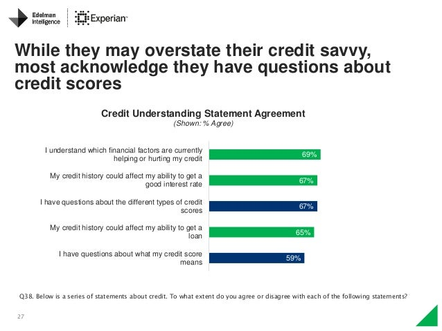 27 69% 67% 67% 65% 59% I understand which financial factors are currently helping or hurting my credit My credit history c...