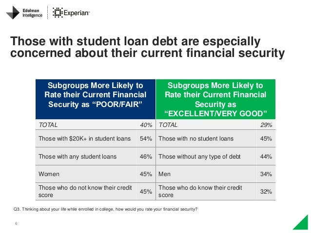 6 Those with student loan debt are especially concerned about their current financial security Subgroups More Likely to Ra...