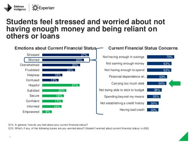 7 Q14. In general, how do you feel about your current financial status? Q15. Which, if any, of the following issues are yo...