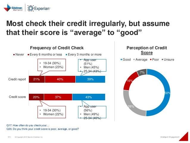 11 © Copyright 2015 Daniel J Edelman Inc. Intelligent Engagement 21% 20% 40% 37% 39% 43% Credit report Credit score Freque...