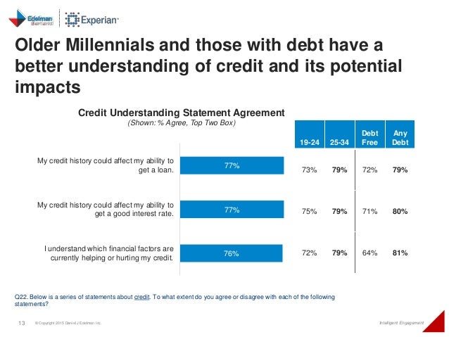 13 © Copyright 2015 Daniel J Edelman Inc. Intelligent Engagement 77% 77% 76% My credit history could affect my ability to ...