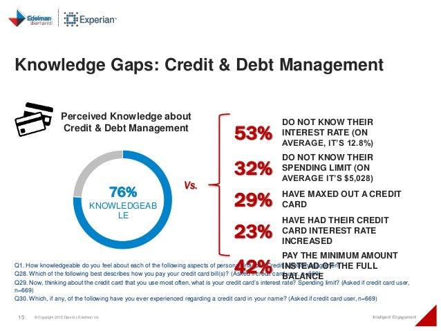 15 © Copyright 2015 Daniel J Edelman Inc. Intelligent Engagement Knowledge Gaps: Credit & Debt Management Q1. How knowledg...