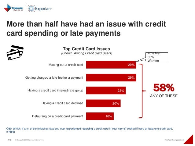 19 © Copyright 2015 Daniel J Edelman Inc. Intelligent Engagement 29% 29% 23% 20% 16% Maxing out a credit card Getting char...