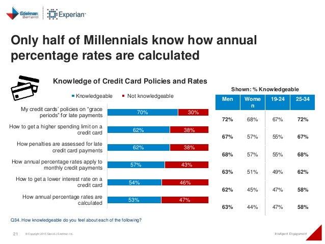 21 © Copyright 2015 Daniel J Edelman Inc. Intelligent Engagement Only half of Millennials know how annual percentage rates...