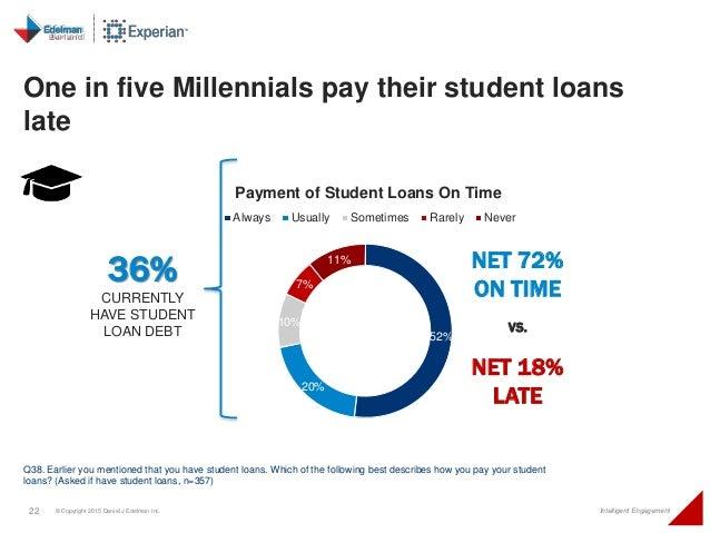 22 © Copyright 2015 Daniel J Edelman Inc. Intelligent Engagement One in five Millennials pay their student loans late Q38....