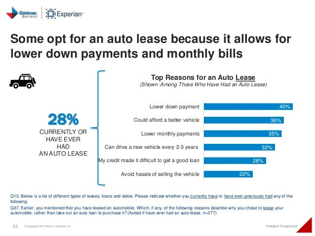 23 © Copyright 2015 Daniel J Edelman Inc. Intelligent Engagement Some opt for an auto lease because it allows for lower do...