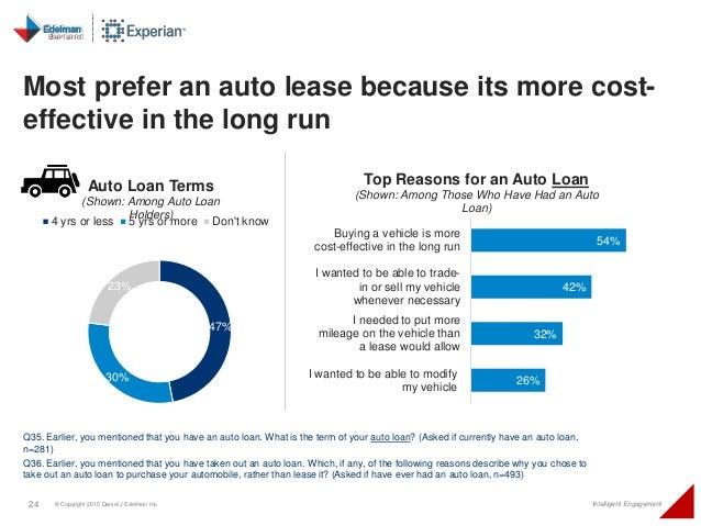 24 © Copyright 2015 Daniel J Edelman Inc. Intelligent Engagement Most prefer an auto lease because its more cost- effectiv...
