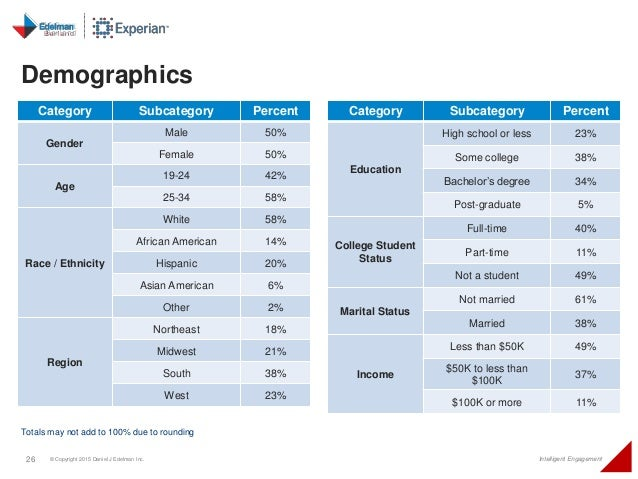 26 © Copyright 2015 Daniel J Edelman Inc. Intelligent Engagement Demographics Totals may not add to 100% due to rounding C...