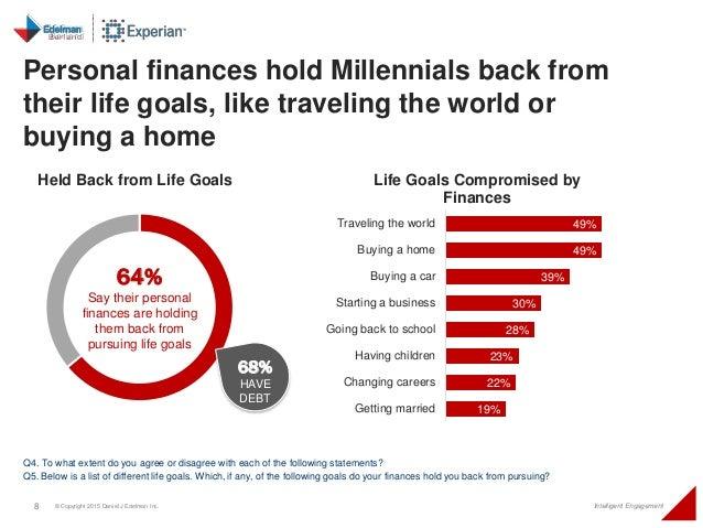 8 © Copyright 2015 Daniel J Edelman Inc. Intelligent Engagement Personal finances hold Millennials back from their life go...