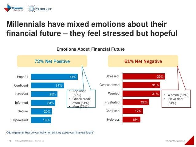 9 © Copyright 2015 Daniel J Edelman Inc. Intelligent Engagement Millennials have mixed emotions about their financial futu...