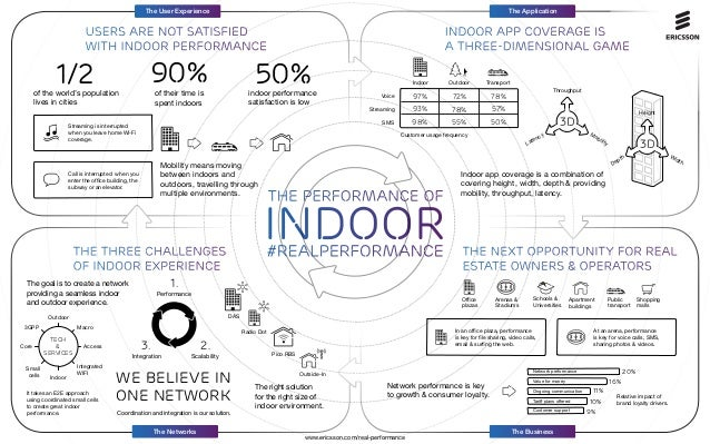 The Application  The User Experience  USERS ARE NOT SATISFiED with indoor performance  90%  1/2  of the world's population...