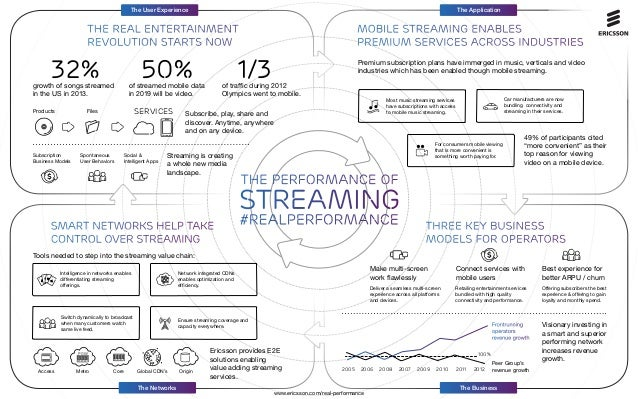 The Application  The User Experience  the real entertainment revolution starts now  32%  50%  growth of songs streamed in ...