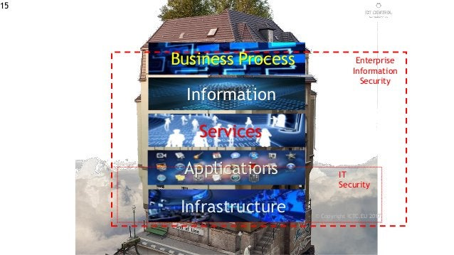Information Business Process Services Infrastructure Applications IT Security Enterprise Information Security © Copyright ...