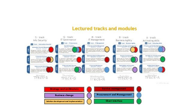 G – track IT Governance M – track IT Management B – track Business Agility Lectured tracks and modules A – track Activatin...