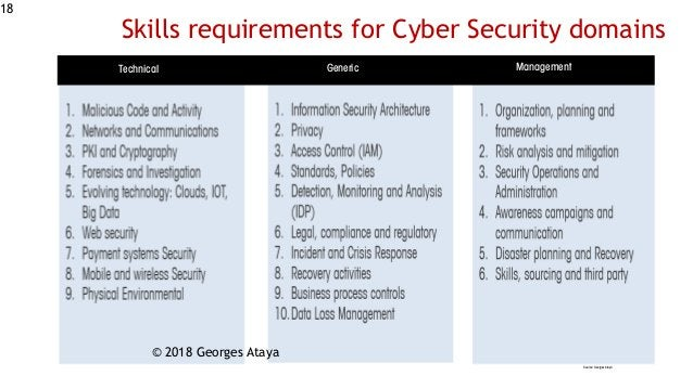 Technical Generic Management Source: Georges Ataya 18 Skills requirements for Cyber Security domains © 2018 Georges Ataya