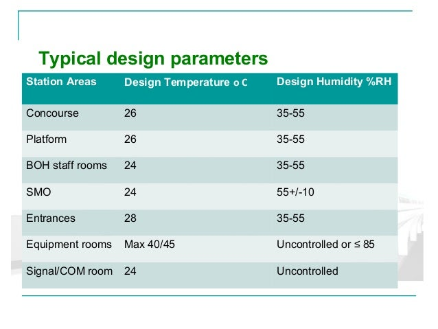 Ecs presentation ver1 anil kumar miet pmp for Table 7 1 design parameters