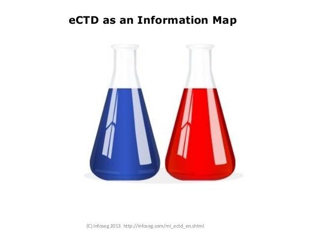 eCTD as an Information Map  (C) Infoseg 2013 http://infoseg.com/mi_ectd_en.shtml