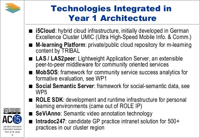 Blueprint for software engineering in technology enhanced learning pr 11 malvernweather Images