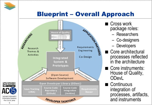Blueprint for software engineering in technology enhanced learning pr blueprint for software engineering in technology enhanced learning projects malvernweather