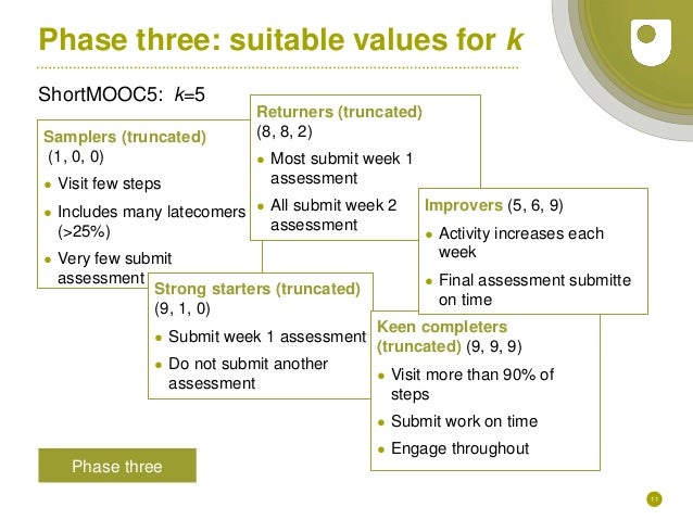 11 Phase three: suitable values for k ShortMOOC5: k=5 Phase three Samplers (truncated) (1, 0, 0) ● Visit few steps ● Inclu...