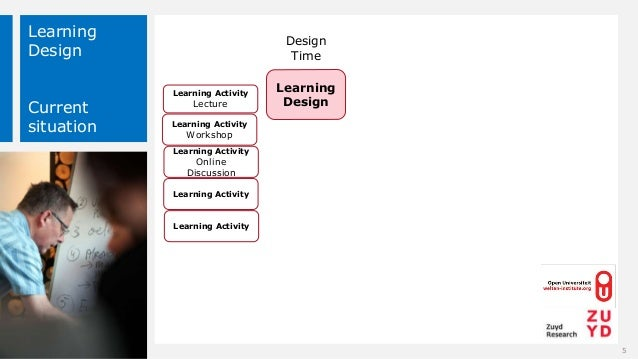 Learning Design Current situation Design Time Learning Design 5 Learning Activity Lecture Learning Activity Workshop Learn...