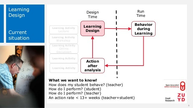 Learning Design Current situation Design Time Run Time Learning Design Behavior during Learning Action after analysis What...