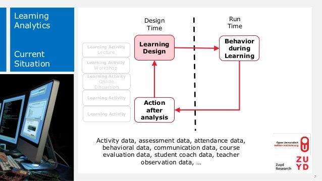 Learning Analytics Current Situation Design Time Run Time Learning Design Behavior during Learning Action after analysis 7...