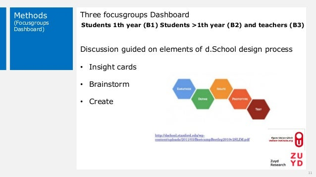 Methods (Focusgroups Dashboard) 11 Three focusgroups Dashboard Discussion guided on elements of d.School design process • ...