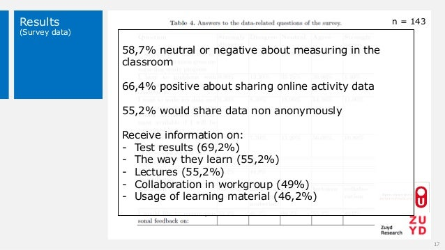 Results (Survey data) 17 n = 143 58,7% neutral or negative about measuring in the classroom 66,4% positive about sharing o...